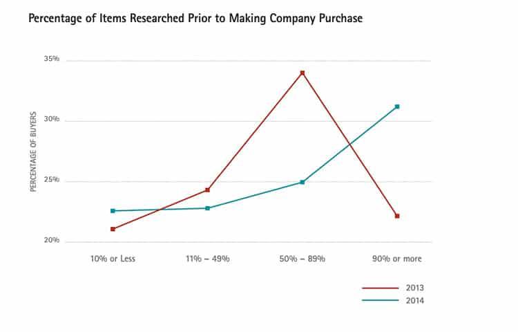 buyers_percentage