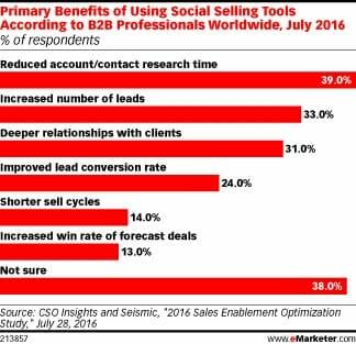 eMarketer-social-selling