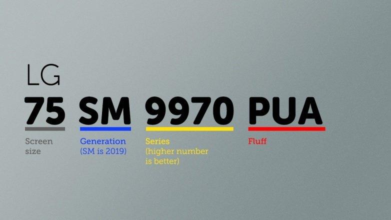 ¿Qué significan los números de modelo de la TV y los SKUs? ¿Cómo sabes si estás consiguiendo un buen trato