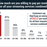 Cómo elegir la mezcla adecuada de servicios de transmisión de video para cada presupuesto