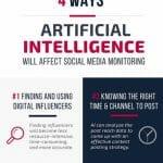 4 maneras en que la inteligencia artificial afectará el monitoreo de los medios sociales