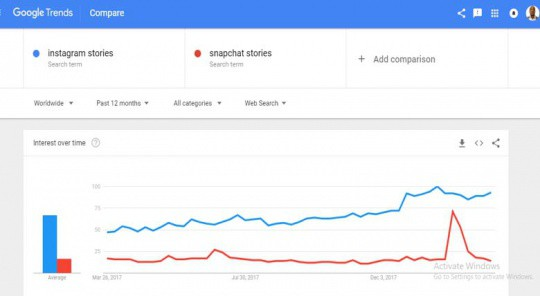 Google-Trends-instagram-stories-snapchat
