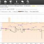 Las mejores herramientas de seguimiento de precios que debe utilizar para Amazon, Best Buy, eBay, etc.