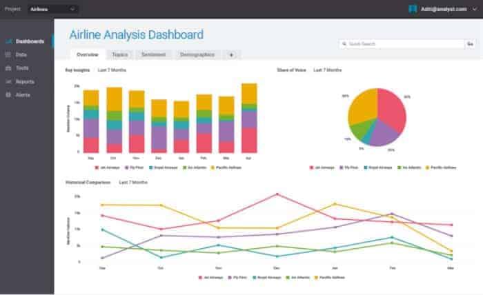 Social Media Monitoring - Las mejores aplicaciones de monitorización de redes sociales