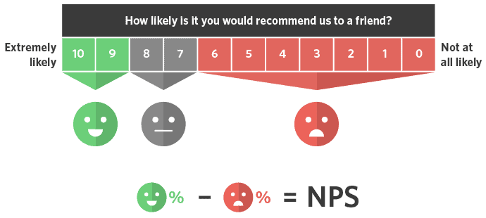 Source: The Net Promoter Score asks the following question: