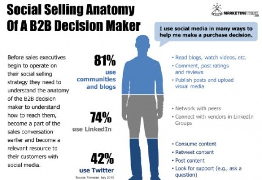 social-selling-anatomy