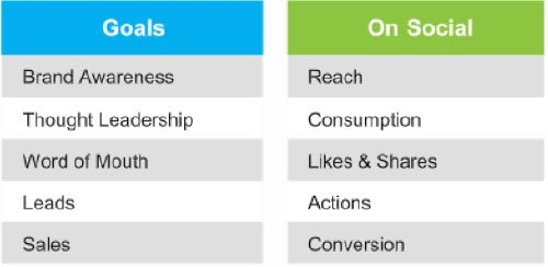 social-selling-campaign-goals